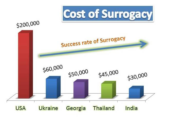 cheap surrogacy in india